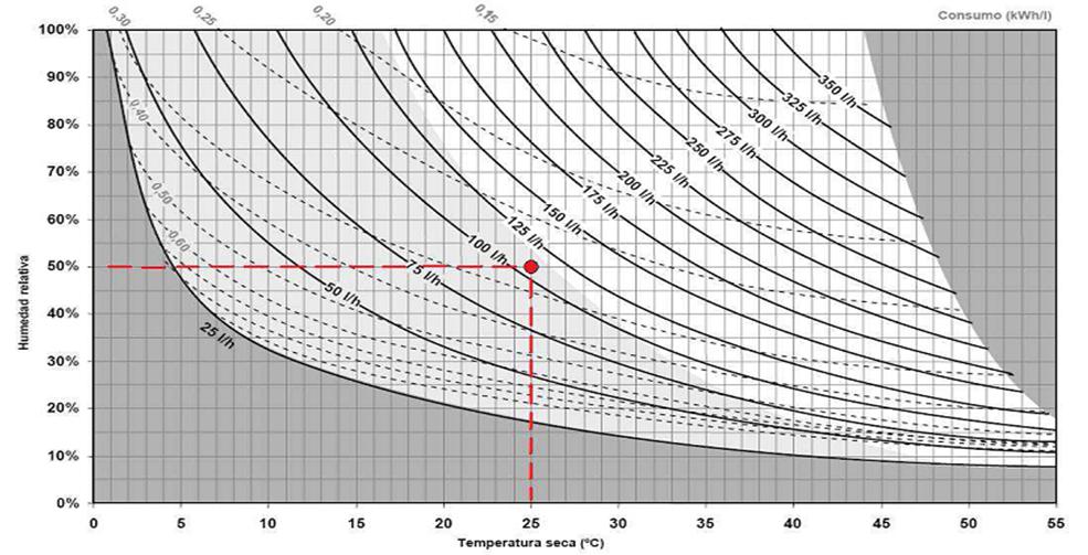 Diagrama de producción de agua y consumo eléctrico por litro del equipo GAiA AIR-WATER (GAW)