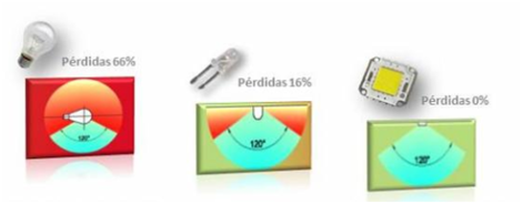 El volumen de pérdidas lumínicas por tipo - GAiA New Technologies Chile