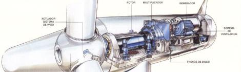 Energía Eólica Chile - Componentes Generador eléctrico