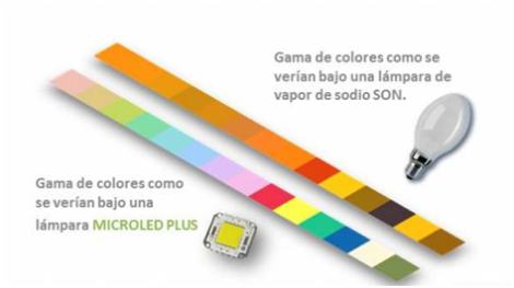 Gama de Colores Lampara vs. MicroLED - GAiA New Technologies Chile