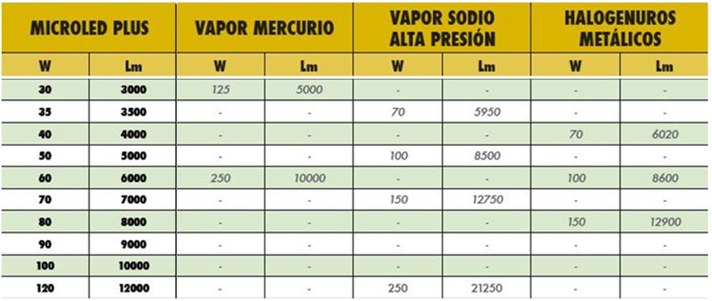 Tabla de equivalencias entre las diferentes tecnologías existentes referentes a iluminación 2 - GAiA New Technologies Chile