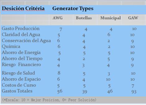 Tabla Generación de Agua Gaia Air Water Móvil
