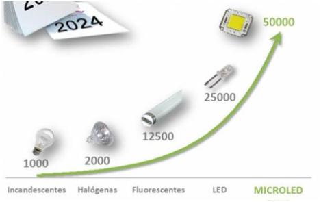 Vida útil de una luminaria - GAiA New Technologies Chile