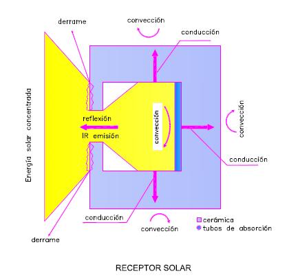Antena Solar Fotovoltaica - Receptor Solar - GAiA New Technologies