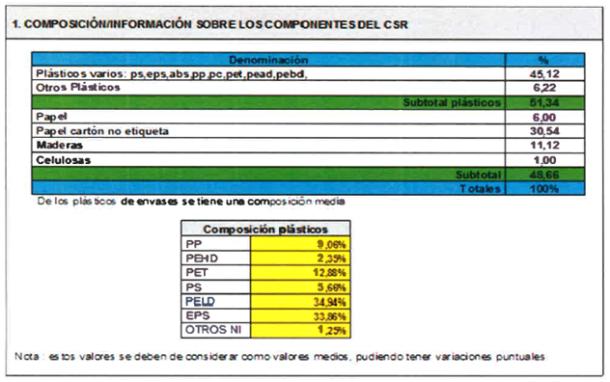Biocombustibles - Composición Información sobre los componentes del CSR