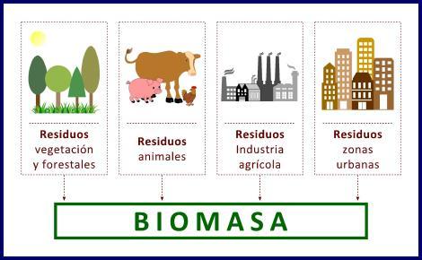 De Residuos y Biomasa