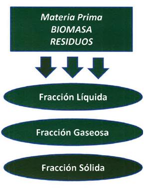 Descripción de la Tecnología - Biocombustibles