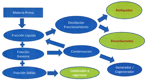 Descripción de la Tecnología - Biocombustibles Generación 2