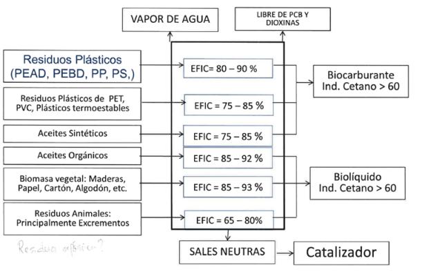 Proceso de Materia Prima a Biocombustibles