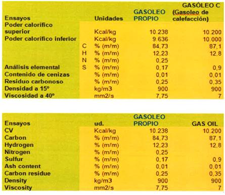 Resultados Gasoleo Propio - Gasóleo de Calefacción