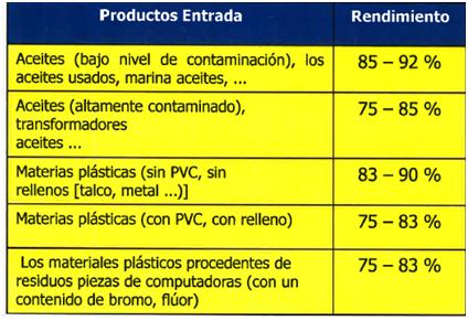 Resultados Obtenidos - Producto Entrada y Rendimiento - Biocombustibles 2a Generación