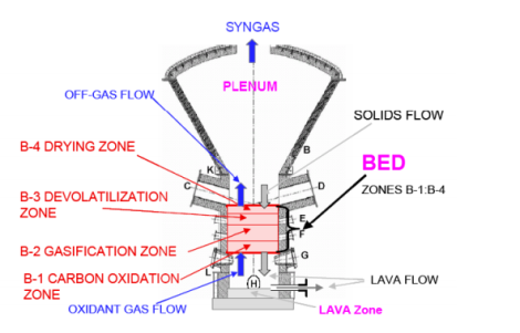 Schematic of Solena's Gasifier and its bed-zones