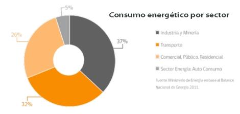 Consumo energético por sector CHILE