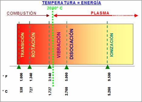 Temperatura - Energia